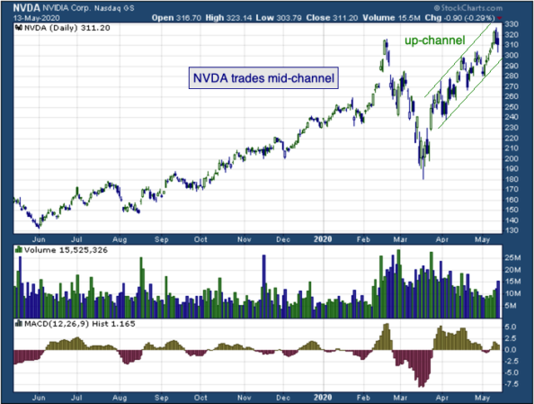 1-year chart of NVIDIA (NASDAQ: NVDA)