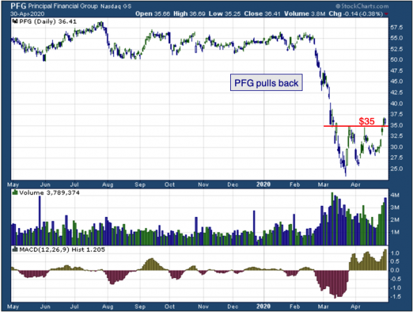 1-year chart of Principal Financial Group (NASDAQ: PFG)