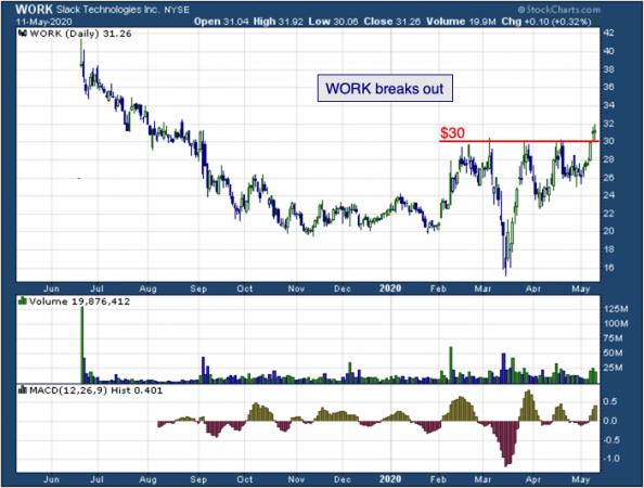 1-year chart Slack (NYSE: WORK)